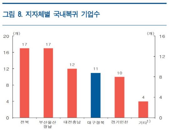 """""""유턴기업 64곳 중 34곳 전북·부울경으로…대구경북은 산단·물류 등 미흡"""""""